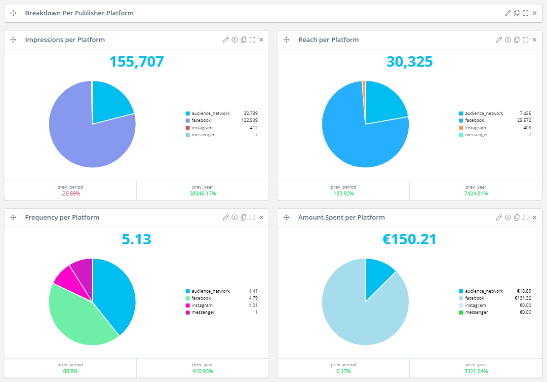 How to make High quality dashboards | Reportz