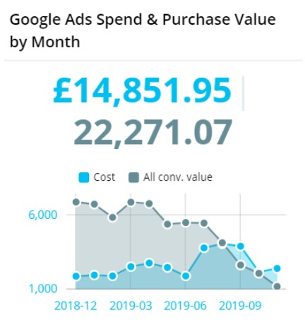 Google Ads Spend & Purchase Value by Month | Reportz