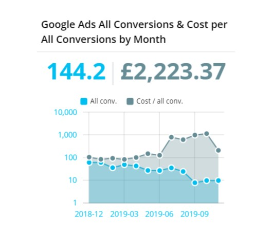 Google Ads All Conversions & Cost per All Conversions by Month/Day | Reportz